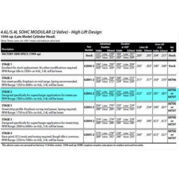 Crower Performance Level 2 Cam Hydraulic Roller follower Ford Modular V8 628022